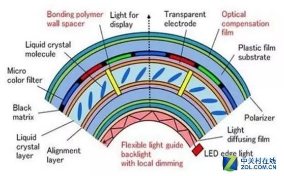 OLED、量子点胆战心惊?全新OLCD技术降临