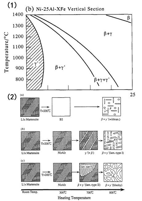 热力学计算在材料科研中可以有哪些用途 了解一下?