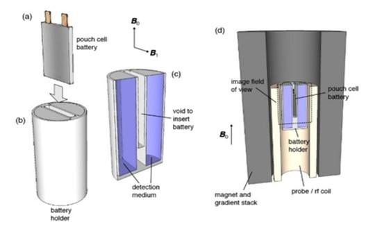 美国打造电池用 MRI,免拆解精准检测电池状态