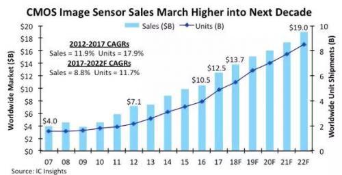 新应用蓬勃发展,全球CMOS图像传感器销售额年年创新高