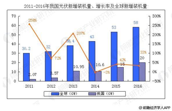 光伏发电行业发展迅速 光伏行业市场前景分析
