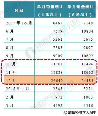 十张图看懂2017年中国新能源客车排名 补贴政策退坡下龙头企业呈加剧集中之势