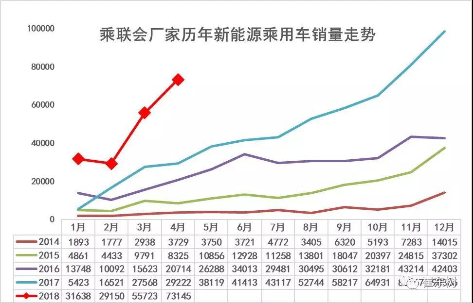 4月份新能源汽车销售7.3万辆 同比增长1.5倍