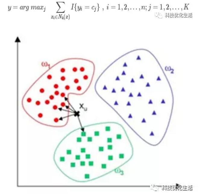 人工智能之K近邻算法(KNN)