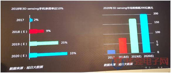 AI手机给摄像头带来多大市场空间?