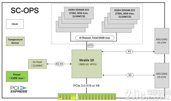 瞄准异构计算前景,加速云推出全球首张Stratix10加速卡