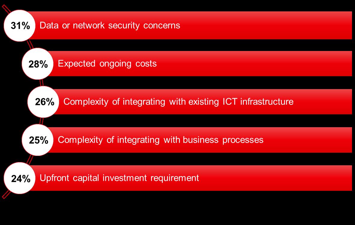 Ovum全球企业物联网部署调查:超过一半项目仅有不到500个连接