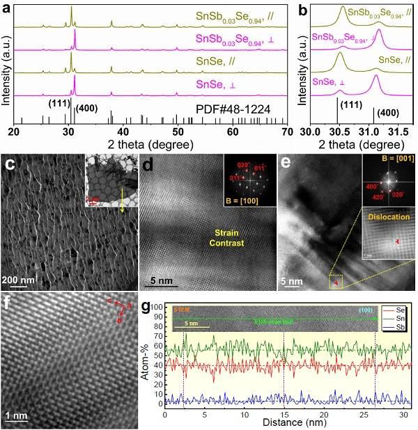调节高载流子浓度和密集晶体缺陷实现n型锑掺杂硒化锡基热电材料