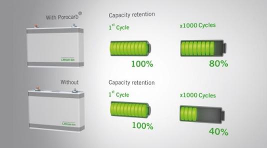 贺利氏:新型助导剂为动力电池赋能  打通离子传导玄关提升能量比