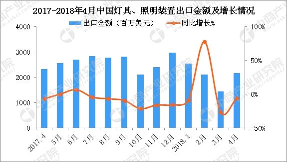 2017~2018年中国灯具、照明装置及零件出口金额及增长情况