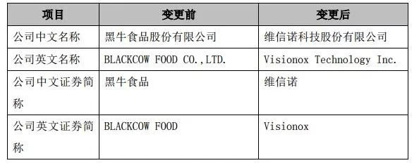 黑牛食品简称将变更为维信诺 未来聚焦OLED领域