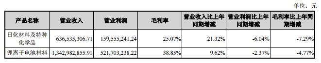 天赐材料2017年营业收入达20亿元