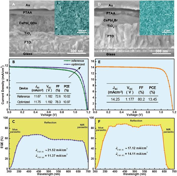 具有稳定效率14.4%分级带隙设计的无机CsPbI2Br-CsPbI3钙钛矿太阳能电池