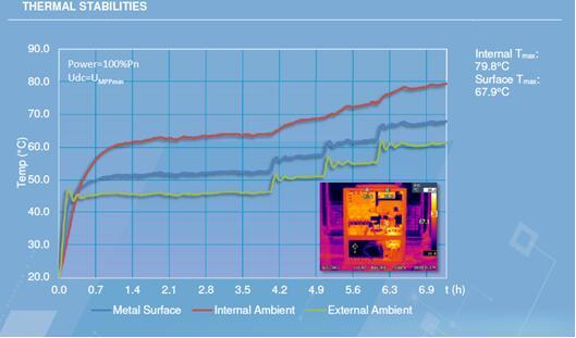 光伏电站逆变器外壳太热,有风险吗?