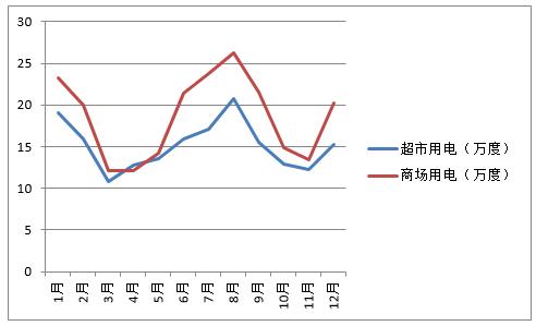 浅析山东省一般工商业用电价格政策