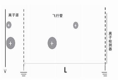 """宽谱+定量 让质谱仪""""眼界大开"""""""