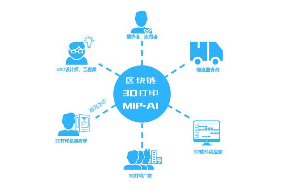 幂派分布式制造 3D打印机变身工业4.0节点