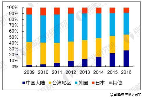 液晶显示面板板出口量大幅度下降 同比减少98.8%