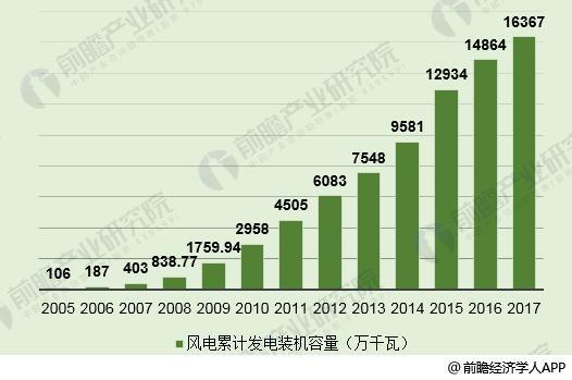 2018年中国风电EPC行业发展现状分析 风电EPC迎来快速发展期