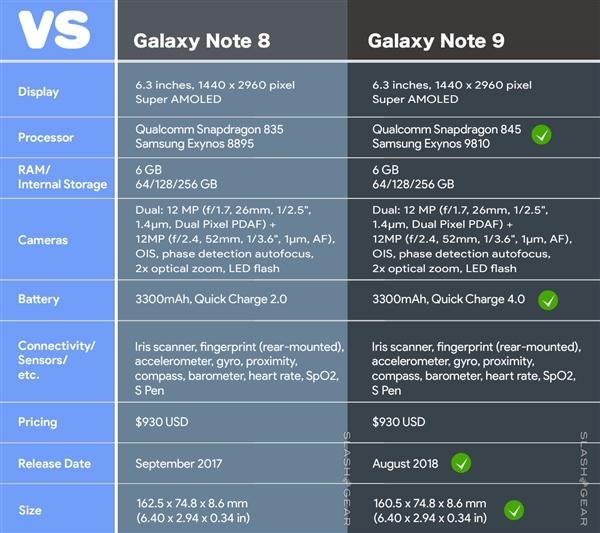 外形真这样?三星Note 9屏占比更高:加入QC4.0快充