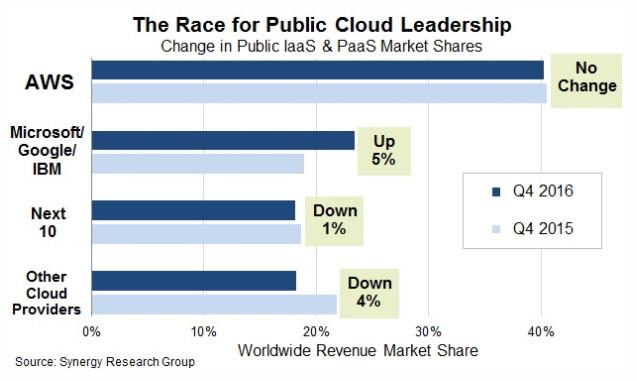 亚马逊是如何从一家网上书店变成全球市值第二的科技公司?