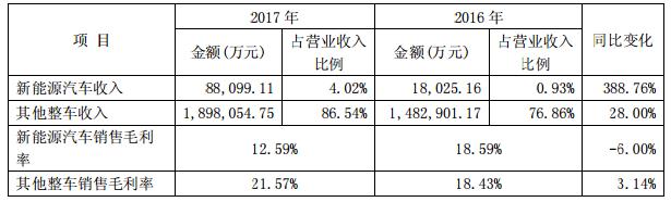 小康股份2017年净利润11.01亿元,新能源汽车收入8.8亿元