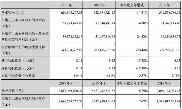 智慧松德2017年收入5.98亿 2018年全面转向全面屏和3D玻璃