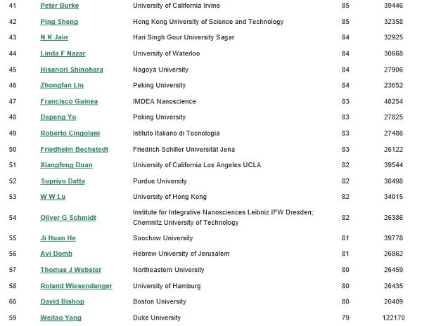 这一次,王中林院士全球第一!越来越多中国学者做到全球顶尖!