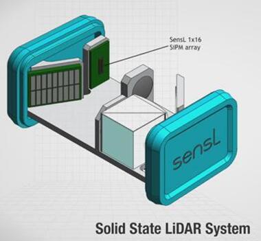 再扩技术版图!安森美收购SiPM和SPAD供应商SensL
