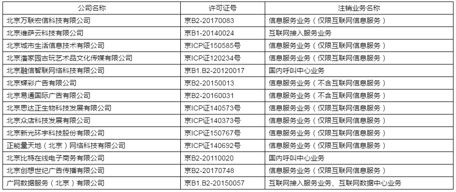 北京市通信管理局注销14家企业增值电信业务经营许可证