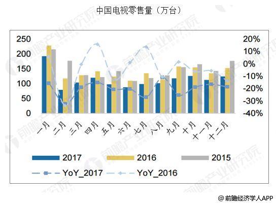中国彩电行业发展趋势分析 产品向智能化转型