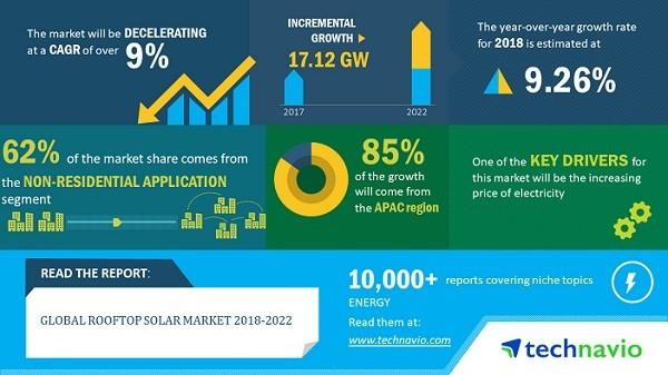 2018-2022年全球新增屋顶太阳能装机超17GW