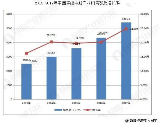 中国集成电路行业现状 集成电路发展趋势分析