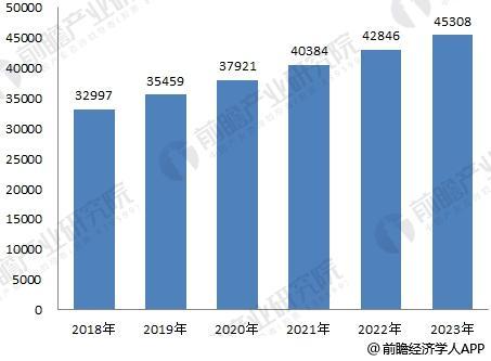 医药行业发展趋势预测 未来市场将持续增长