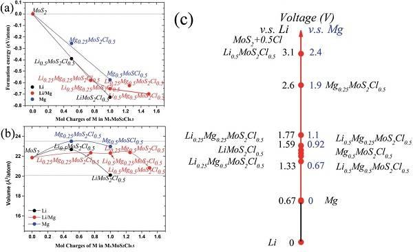 氯化物插层MoS2研究镁锂氯三离子协同输运的高容量镁电池正极材料