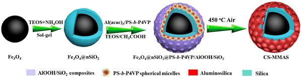 Adv. Mater : 多功能磁性核-壳单层介孔硅铝酸盐微球