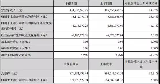 苹果供应商江丰电子:国产半导体靶材龙头