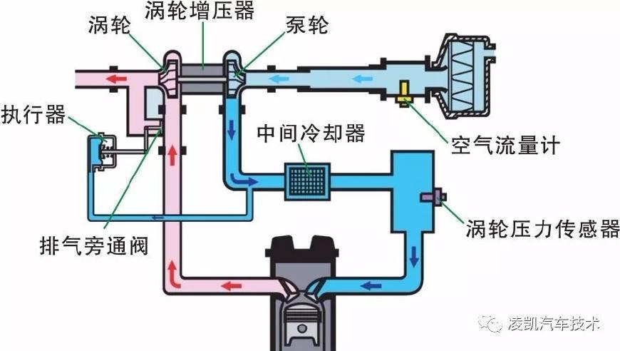 图解汽车发动机技术8-发动机增压进气系统
