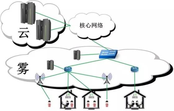 """物联网设备爆发式增长,云计算模式正走向""""雾计算"""""""