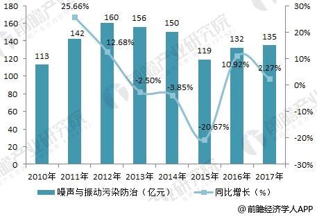 2018年噪声与振动控制行业分析
