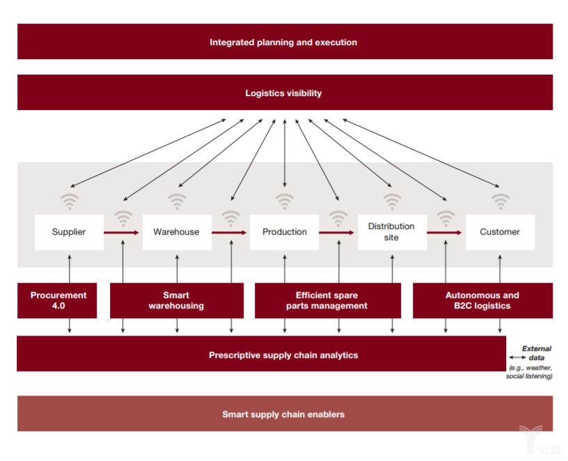 工业4.0背景下 数字化如何使供应链更高效