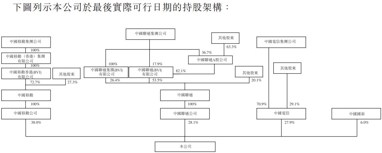 中国铁塔提交IPO申请:2017年营收686.65亿 税前利润26.85亿