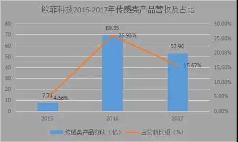 欧菲科技:2017年传感器类产品营收同比减少23.64%