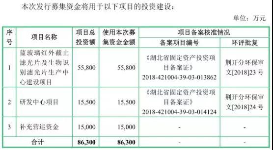 手机产业链集体上市:富士康旗下鹏鼎/五方光电/宇晶机器A股IPO
