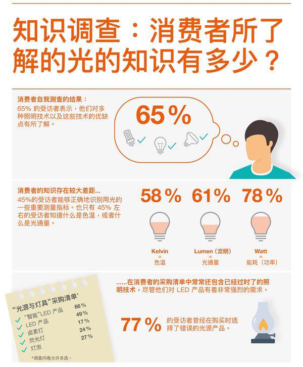半导体照明:'中国消费者对照明技术了解多少?调查显示有许多误区'