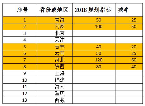 2018年光伏指标盘子有多大,哪些项目不限指标?