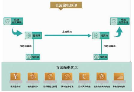 """抢占技术制高点 特高压直流输电领跑世界的""""中国标准"""""""