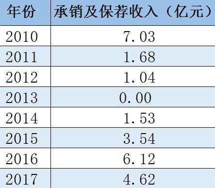 富士康成A股近三年最大IPO,3亿多承销费并非中金史上最大单!