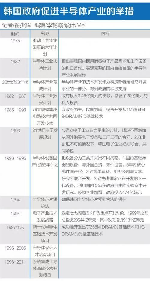 一文读懂韩国半导体发家史,如何走上第一梯队的?