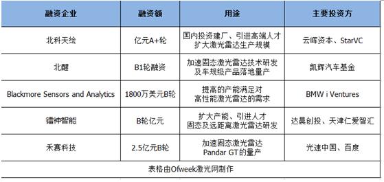 加速固态激光雷达布局  2018年一至五月企业融资分析